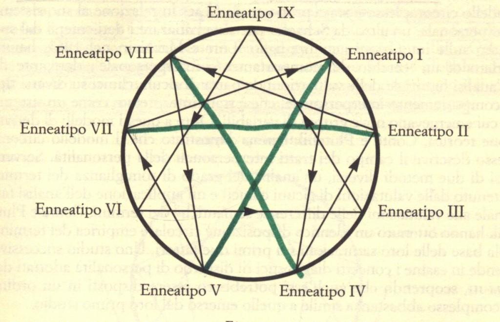 Eneagramma Gestalt