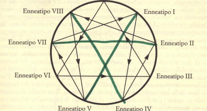 Eneagramma Gestalt (Parte prima)